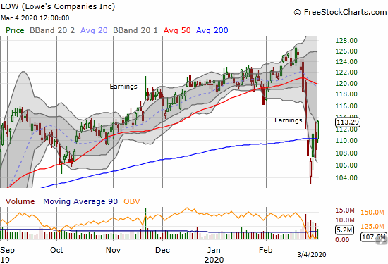 Lowe's Companies (LOW) gained 4.4% for a fresh 200DMA breakout.