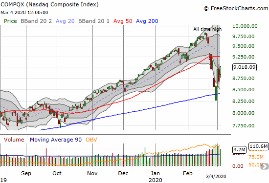 The NASDAQ (COMPQX) gained 3.9% and closed at a 1-week high.