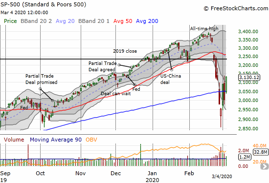 The S&P 500 (SPY) gained 4.2% on a fresh 200DMA breakout and a closing high for the oversold period.