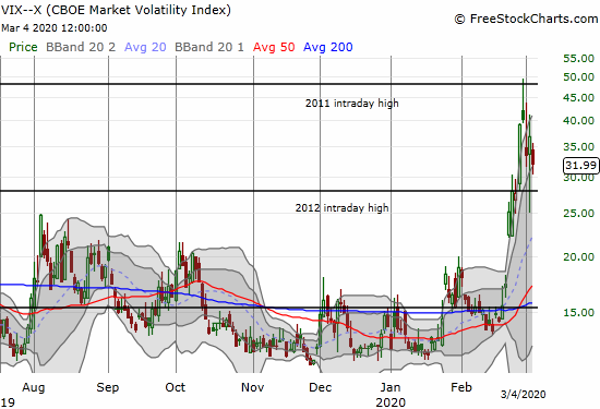 The volatility index (VIX) lost 13.1% as it continues to fade from last Friday's intraday high.