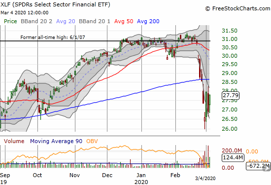 The SPDRS Select Sector Financial ETF (XLF) gained 3.3% but fell short of the closing high for the oversold period.