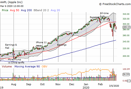 Apple (AAPL) lost 1.3% and remains well off its intraday low for this cycle.