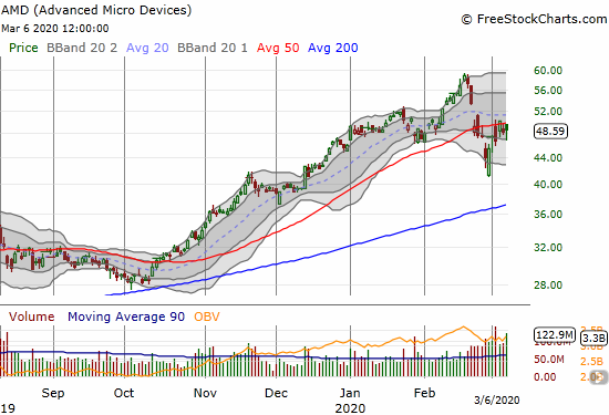 Advanced Micro Devices (AMD) gained 1.0% and closed right at 50DMA resistance.