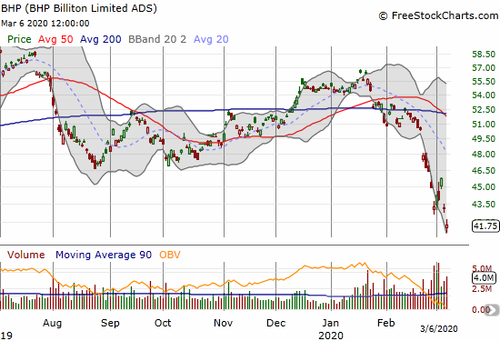 BHP Billiton (BHP) lost 3.2% to a 27-month low.