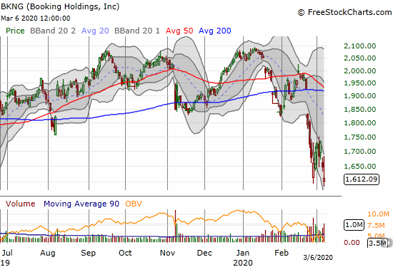 Booking Holdings (BKNG) lost 2.2% and closed at a 3-year low.