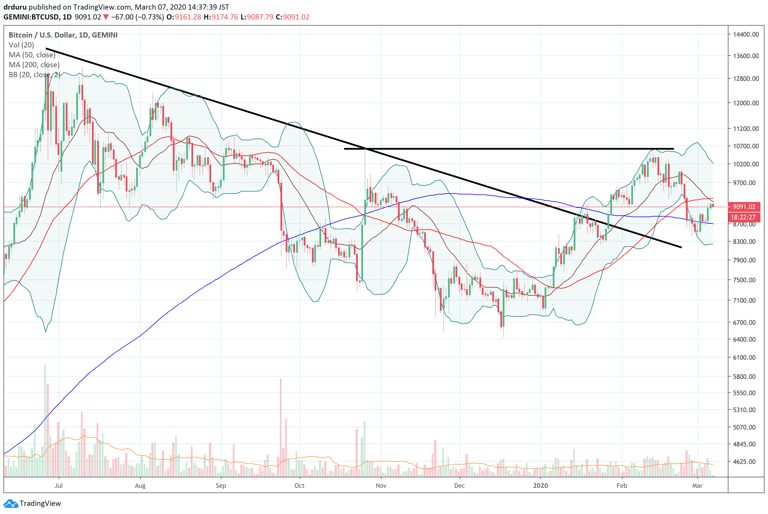 Bitcoin (BTCUSD) increased about 6.7% for the week but remains well off the last peak around 10,700