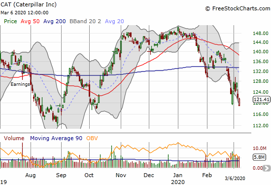 Caterpillar (CAT) lost 0.5% for a 5-month closing low.