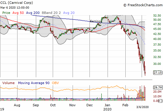 Carnival Corp (CCL) lost another 2.6% as it closed at a near 11-year low.