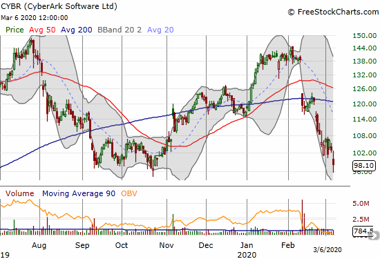 CyberArk Software (CYBR) lost 4.7% and tested the 2019 lows.