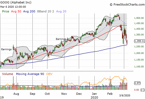 Alphabet (GOOG) lost 1.6% after a picture-perfect bounce off 200DMA support.