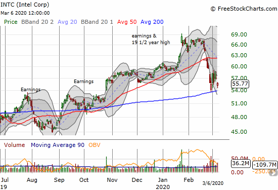 Intel (INTC) dropped 2.1% but came up short of a fresh 200DMA test.