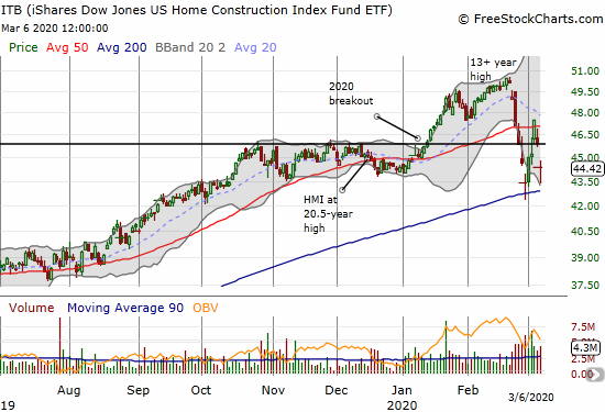 The iShares Dow Jones US Home Construction Index Fund ETF (ITB) lost 3.2% after a gap down and rebound from intraday lows. The move also confirmed a fresh 50DMA breakdown.