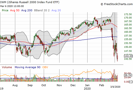The iShares Russell 2000 Index Fund ETF (IWM) lost 2.0% and closed at a new low for this cycle.