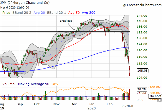 JPMorgan Chase (JPM) lost 5.2% and tested lows from August, 2019.