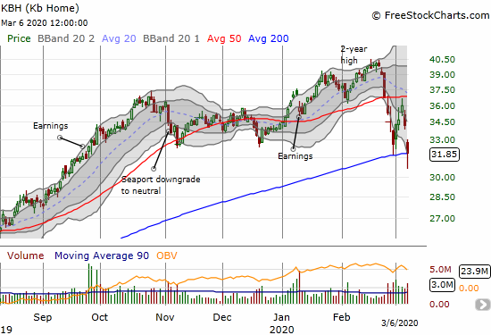 KB Home (KBH) confirmed 50DMA resistance with a quick (re)collapse to 200DMA support.