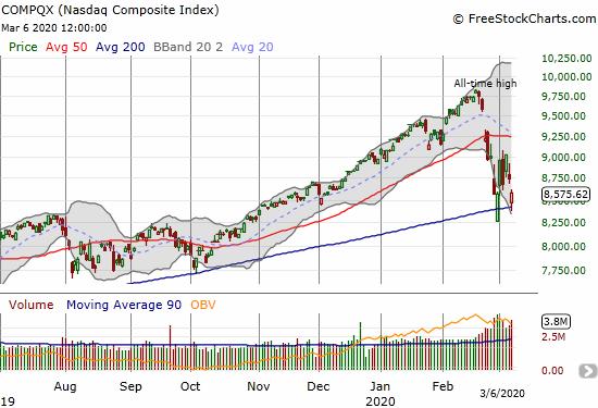 NASDAQ (COMPQX) lost 1.9% but bounced off its 200DMA.
