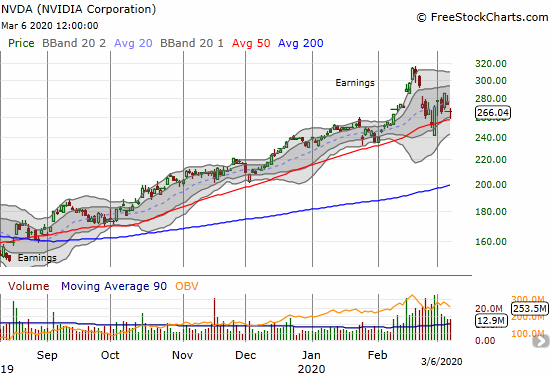 NVIDIA (NVDA) lost 2.7% but bounced off 50DMA support.