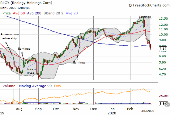 Realogy (RLGY) lost 8.1% and broke down below 200DMA support for a near 5-month low.