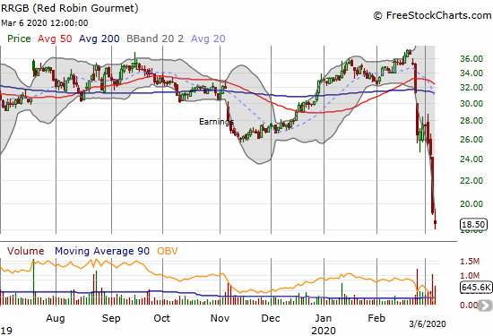 Red Robin Gourmet (RRGB) collapsed for the week to a 9+ year low.