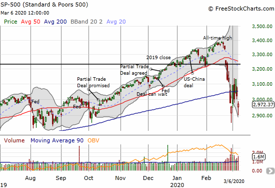 The S&P 500 (SPY) lost 1.7% and confirmed another 50DMA breakdown.