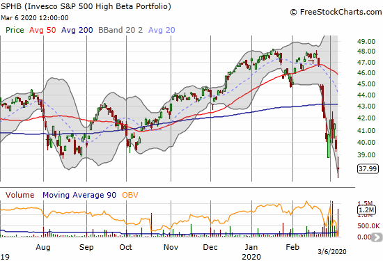 The Invesco S&P 500 High Beta ETF (SPHB) lost 3.9% for a 14-month low.