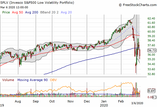 The Invesco S&P 500 Low Volatility ETF (SPLV) lost 1.1% after a strong rebound.