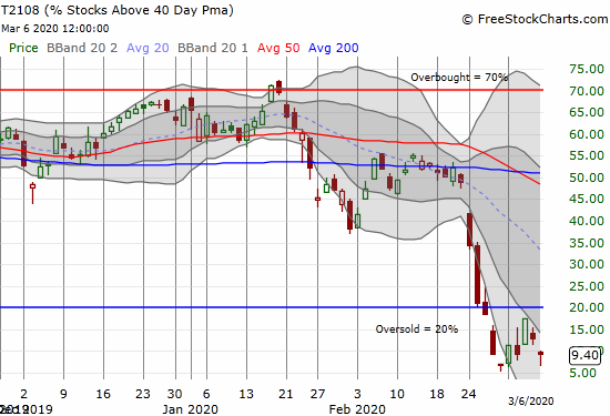 AT40 (T2108) dropped back to single-digits but avoided the intraday low for this cycle.