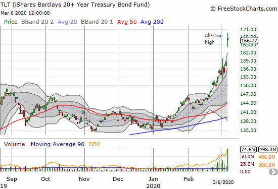 The iShares Barclays 20+ Year Treasury Bond Fund (TLT) soared 5.2% to a new all-time high.