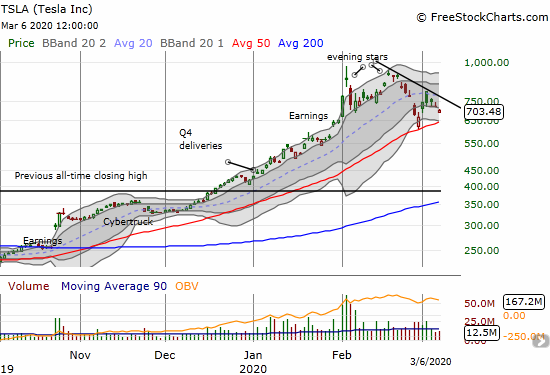 Tesla (TSLA) is trading in a no-man's land between a short-term downtrend from the all-time high and 50DMA support.