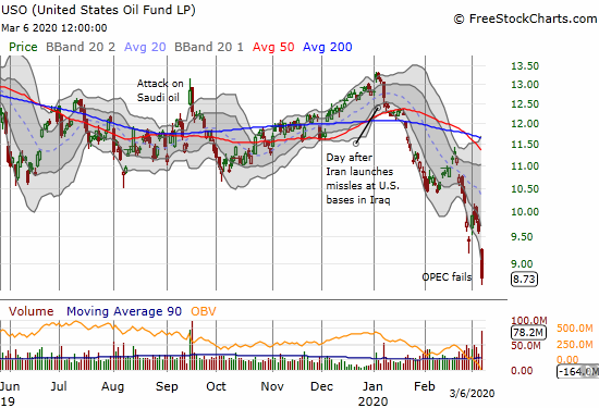 United States Oil Fund LP (USO) lost 9.2% for a new 4-year closing low.
