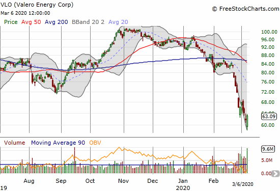 Valero (VLO) managed a 2.3% gain after gapping down to a near 3-year low.