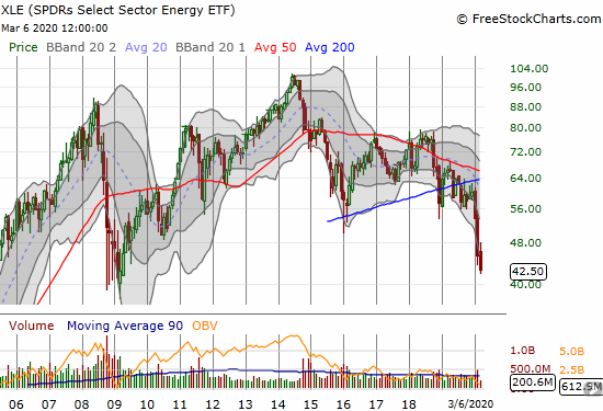 SPDRs Select Sector Energy ETF (XLE) lost another 5.6% to close at levels last seen during the financial crisis.