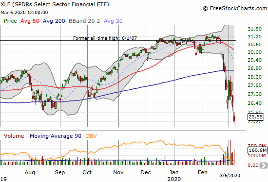 The SPDRS Select Sector Financial ETF (XLF) lost 3.4% to a near 52-week low.