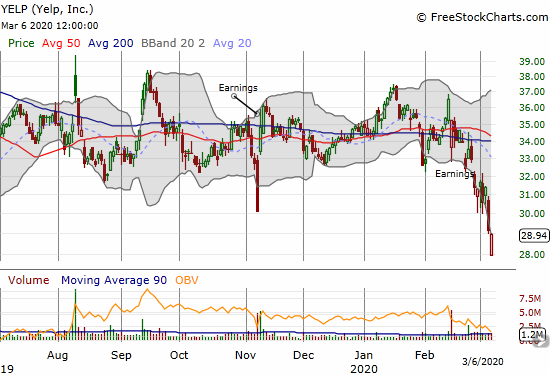 Yelp (YELP) closed nearly flat after a big gap down to a near 3-year intraday low.
