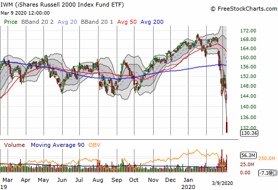 The iShares Russell 2000 Index Fund ETF (IWM) collapsed with a 9.7% loss and a 14-month low.