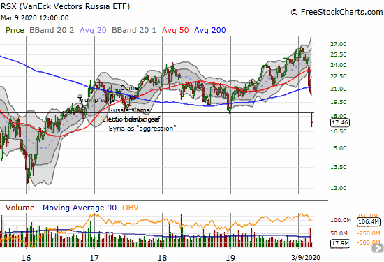 VanEck Vectors Russia (RSX) lost 15% and closed at a near 4-year low.