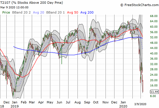 AT200 (T2107) cratered from 23% to 11% and hit a 14-month low.