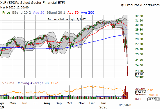 The SPDRS Select Sector Financial ETF (XLF) gapped down to a whopping 10.7% loss and a 14-month low.