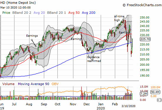 Home Depot (HD) jumped 7.2% and recovered above its 200DMA.
