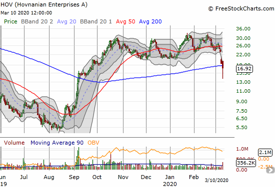 Hovnanian Enterprises (HOV) lost 8.5% and broke down below its 50DMA.