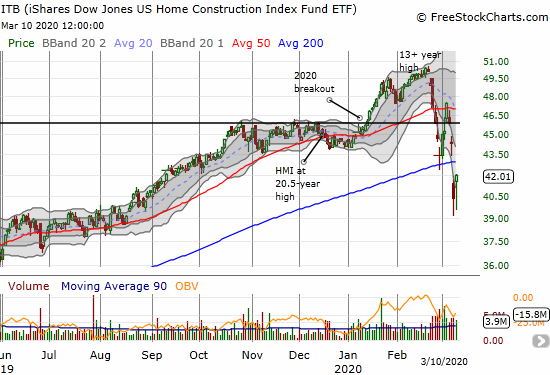 The iShares Dow Jones US Home Construction Index Fund ETF (ITB) gained 4.1% but remains below its 200DMA