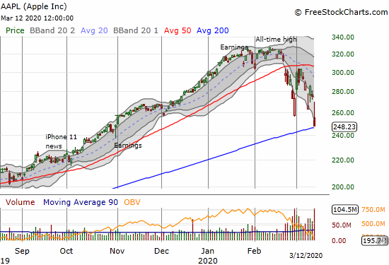 Apple (AAPL) lost 9.9% but held onto 200DMA support.