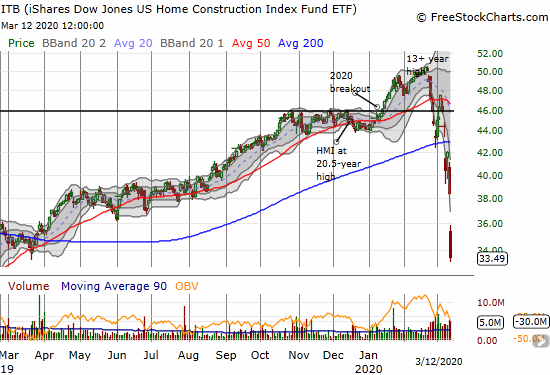 The iShares Dow Jones US Home Construction Index Fund ETF (ITB) lost a whopping 12.9% and closed at a 13-month low.