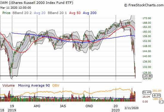 The iShares Russell 2000 Index Fund ETF (IWM) plunged 11.1% and closed near a 4-year low.