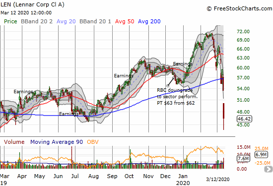 Lennar (LEN) lost 13.1% and closed at an 8-month low.