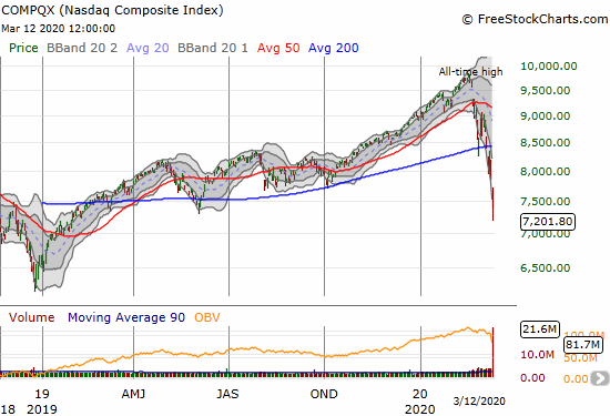 The NASDAQ (COMPQX) lost 9.4% and closed at a 13-month low.