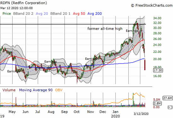 Redfin (RDFN) cratered 20.4% and finally crashed through its 200DMA support.