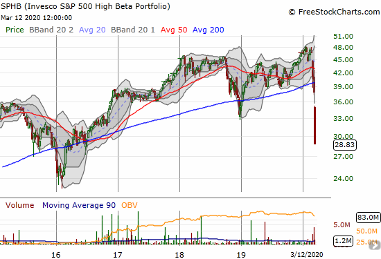 The Invesco S&P 500 High Beta ETF (SPHB) lost 12.3% and closed near a 4-year low.