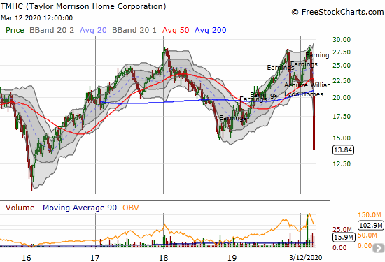 Taylor Morrison Home Corporation (TMHC) plunged 17.2% as it closed at a near 4-year low.