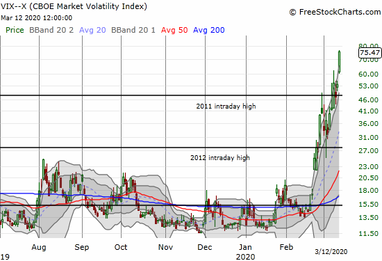 The volatility index (VIX) jumped another 40.0% as the uptrend continues.